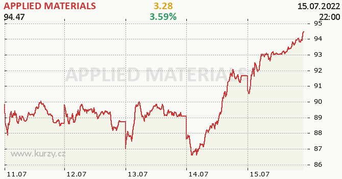 APPLIED MATERIALS - aktuální graf online