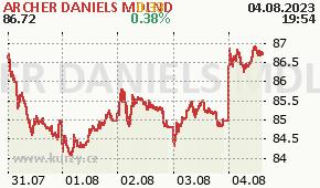 ARCHER DANIELS MDLND ADM - aktuální graf online