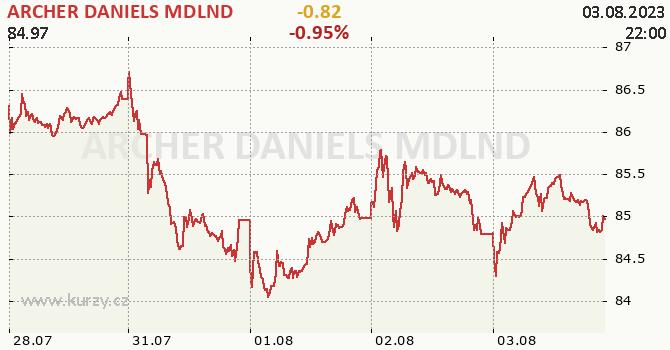 ARCHER DANIELS MDLND - aktuální graf online