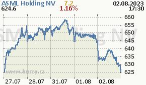 ASML Holding NV  ASML.AS - aktuální graf online