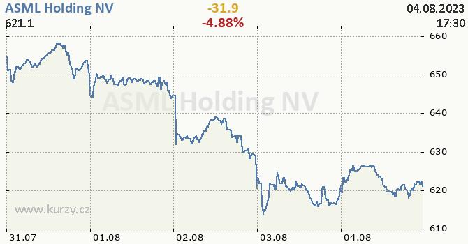 ASML Holding NV  - aktuální graf online