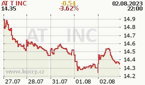 AT&T INC T - aktuální graf online