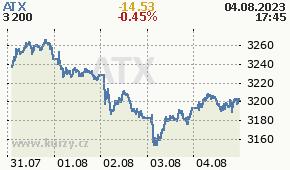 ATX ATX - aktuální graf online