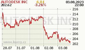 AUTODESK INC ADSK - aktuální graf online