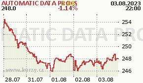AUTOMATIC DATA PROCS ADP - aktuální graf online
