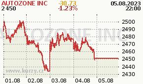 AUTOZONE INC AZO - aktuální graf online