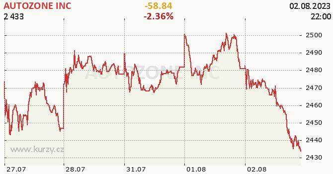AUTOZONE INC - aktuální graf online