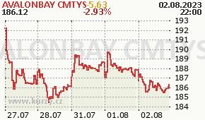 AVALONBAY CMTYS AVB - aktuální graf online