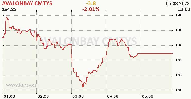 AVALONBAY CMTYS - aktuální graf online