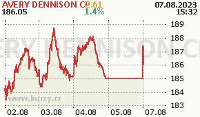 AVERY DENNISON CP AVY - aktuální graf online