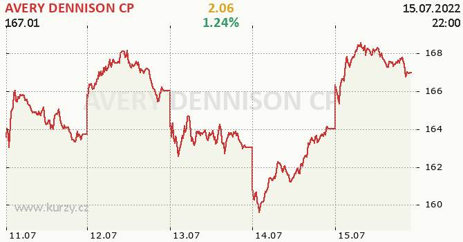 AVERY DENNISON CP - aktuální graf online