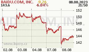 BAIDU.COM, INC. BIDU - aktuální graf online