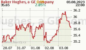 Baker Hughes, a GE Company BHGE - aktuální graf online