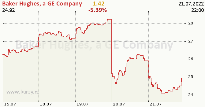 Baker Hughes, a GE Company - aktuální graf online