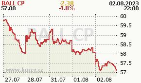 BALL CP BLL - aktuální graf online