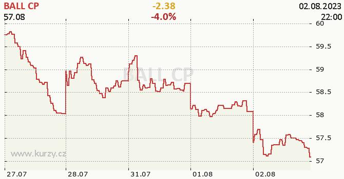BALL CP - aktuální graf online