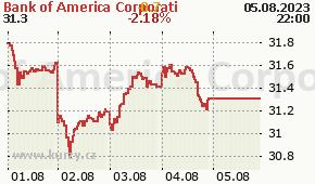 Bank of America Corporati BAC - aktuální graf online