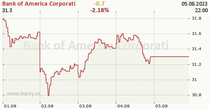 Bank of America Corporati - aktuální graf online