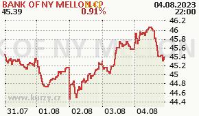 BANK OF NY MELLON CP BK - aktuální graf online