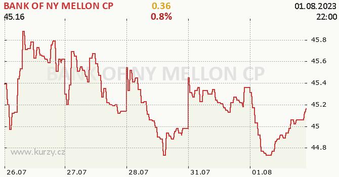BANK OF NY MELLON CP - aktuální graf online