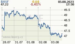 BASF BAS.DE - aktuální graf online