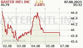 BAXTER INTL INC BAX - aktuální graf online
