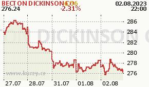 BECTON DICKINSON CO BDX - aktuální graf online