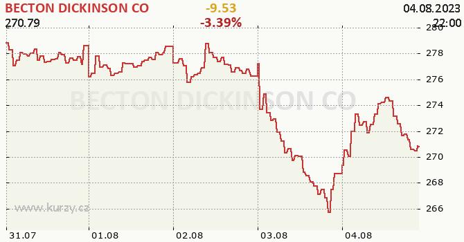 BECTON DICKINSON CO - aktuální graf online