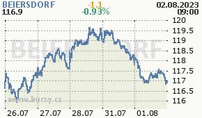 BEIERSDORF BEI.DE - aktuální graf online