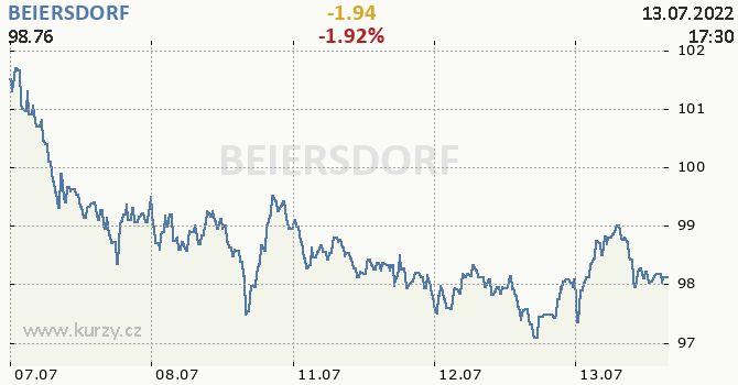 BEIERSDORF - aktuální graf online