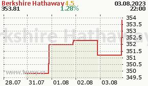 Berkshire Hathaway BRK-B - aktuální graf online