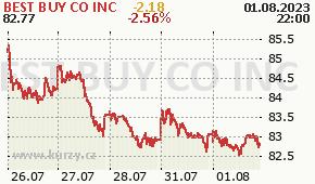 BEST BUY CO INC BBY - aktuální graf online