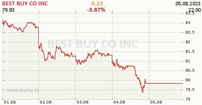 BEST BUY CO INC - aktuální graf online