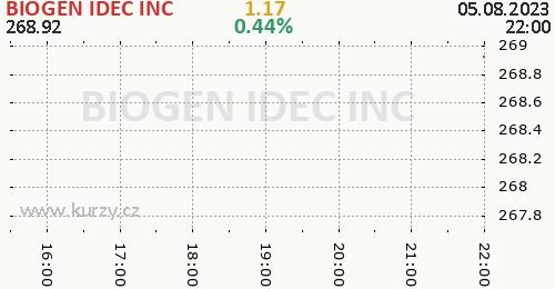 BIOGEN IDEC INC online graf 1 den, formát 500 x 260 (px) PNG