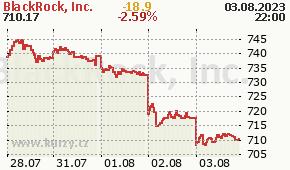 BlackRock, Inc.  BLK - aktuální graf online