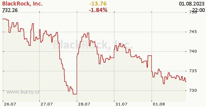BlackRock, Inc.  - aktuální graf online