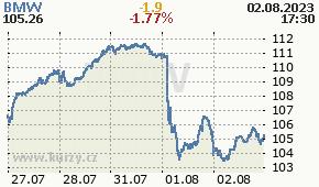 BMW BMW.DE - aktuální graf online