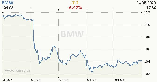 BMW - aktuální graf online