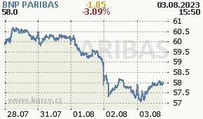 BNP PARIBAS BNP.PA - aktuální graf online