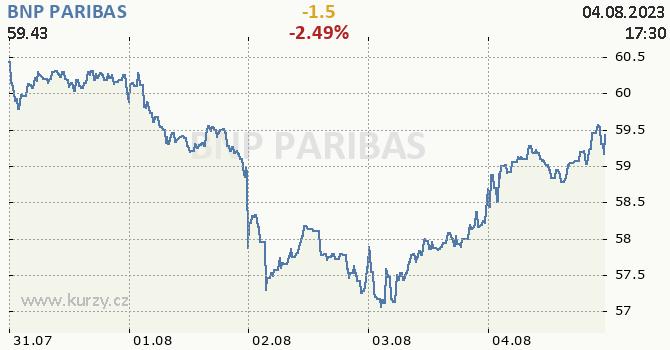 BNP PARIBAS - aktuální graf online