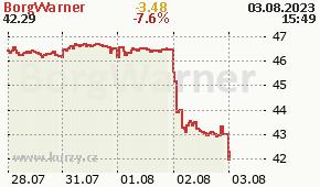BorgWarner BWA - aktuální graf online