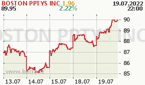 BOSTON PPTYS INC BXP - aktuální graf online