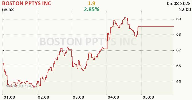 BOSTON PPTYS INC - aktuální graf online