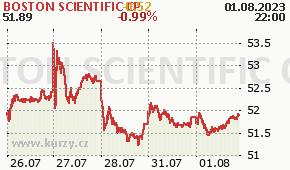 BOSTON SCIENTIFIC CP BSX - aktuální graf online