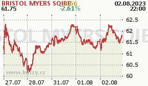 BRISTOL MYERS SQIBB BMY - aktuální graf online