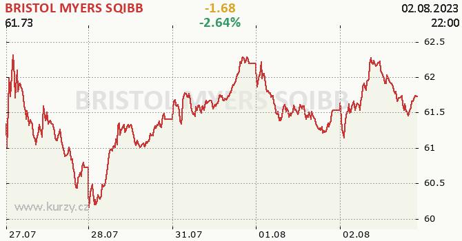 BRISTOL MYERS SQIBB - aktuální graf online