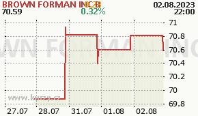 BROWN FORMAN INC B BF-B - aktuální graf online