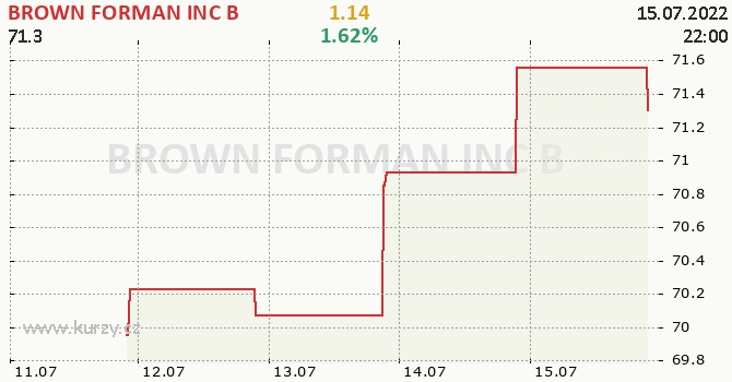 BROWN FORMAN INC B - aktuální graf online