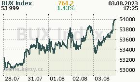 BUX Index BUX  - aktuální graf online
