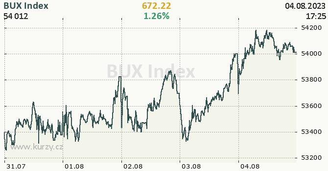 BUX Index - aktuální graf online